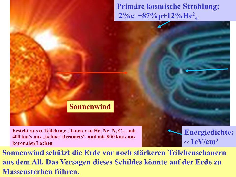 Sonnenwind schützt die Erde vor noch stärkeren Teilchenschauern aus dem All.