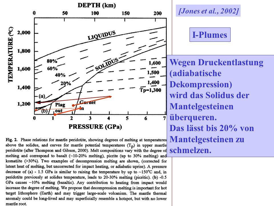 [Jones et al., 2002] I-Plumes Wegen Druckentlastung (adiabatische Dekompression) wird das Solidus der Mantelgesteinen überqueren. Das lässt bis 20% vo