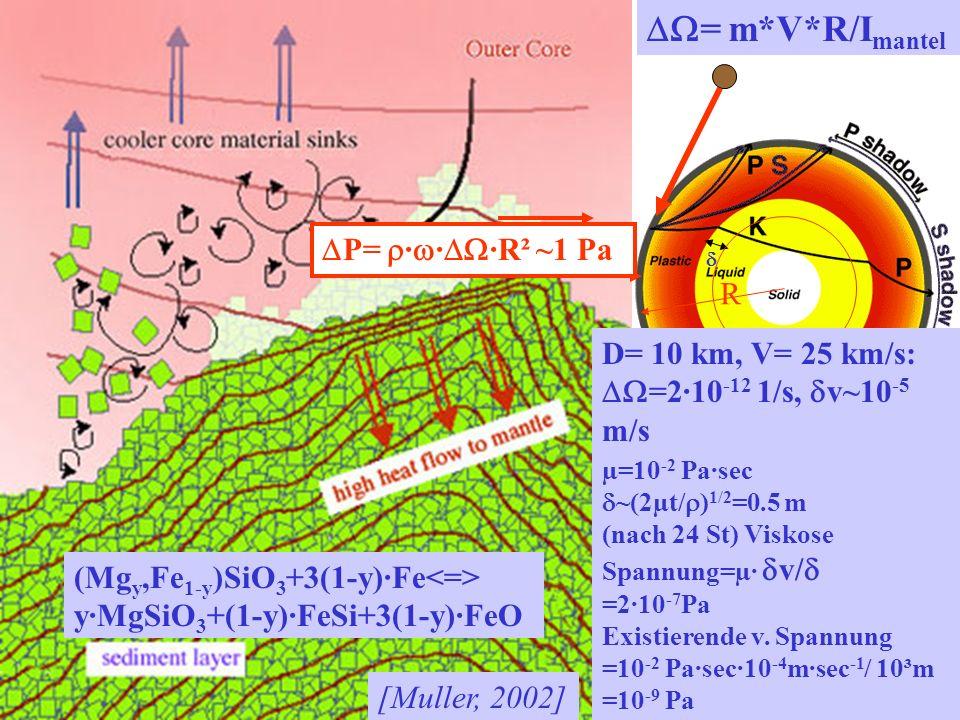 = m*V*R/I mantel R µ=10 -2 Pa·sec ~(2µt/ ) 1/2 =0.5 m (nach 24 St) Viskose Spannung=µ· v/ =2·10 -7 Pa Existierende v.