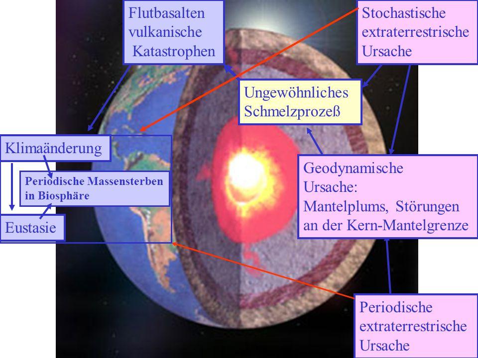 Periodische Massensterben in Biosphäre Klimaänderung Eustasie Ungewöhnliches Schmelzprozeß Stochastische extraterrestrische Ursache Periodische extrat