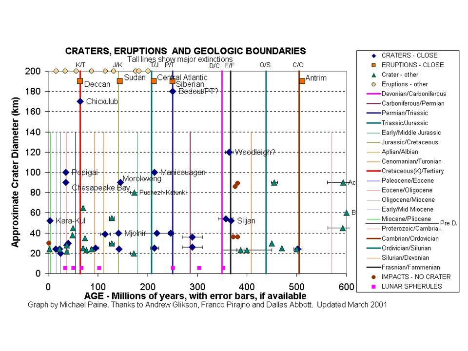 [Shoemaker 1983] Kumulative Häufigkeit kinetischer Energie der Impakten auf der Erde Jede 3 x 10 7 Jahre ein K/T- Impakt stattfindet
