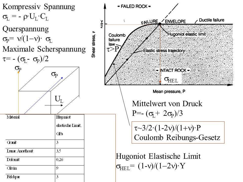 Y Y~ 3-4 GPa für Graniten und Basalten A: P Hugoniot ~100-1000 GPa B: P isothem = berechnete von der Zustandsgleichung des Targetmaterials Hugoniot- Kurve T max ~ (E Hugoniot -E isothem )/C V P 1 = K/µ·Y+4/3·Y Thermische Druck Potentiale Druck