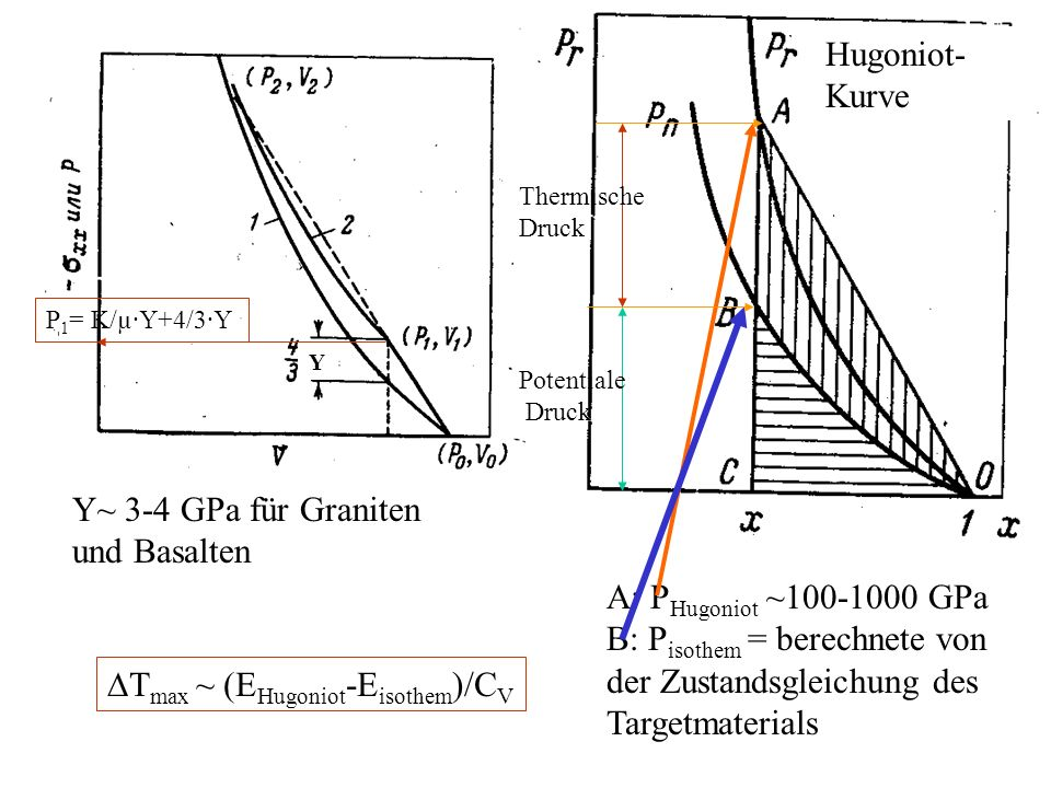 Y Y~ 3-4 GPa für Graniten und Basalten A: P Hugoniot ~100-1000 GPa B: P isothem = berechnete von der Zustandsgleichung des Targetmaterials Hugoniot- K