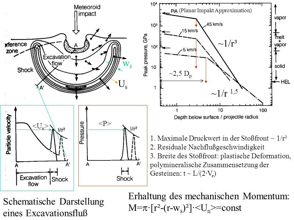 Schematische Darstellung eines Excavationsfluß 1. Maximale Druckwert in der Stoßfront ~ 1/r² 2. Residuale Nachflußgeschwindigkeit 3. Breite des Stoßfr