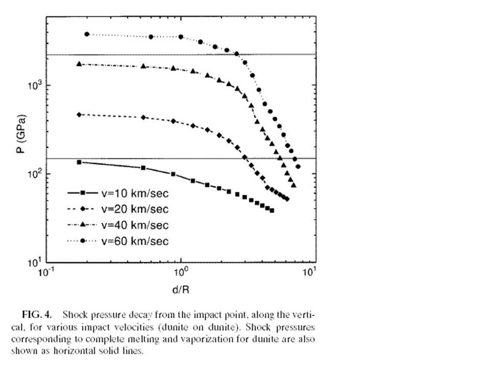 Energie in der Stoßwelle: kinetische Energie=interne oder thermische Energie= P H ·(1-V/V 0 )/2/ 0 Masse der Schmelze/Masse des Projektils = 0,14 V e ²/E m für V e > 12 km/s Masse des Dampfes/Masse des Projektils= 0,4 V e² /E v für V e > 35 km/s wobei E m und E v sind spezifische interne Energien von schmelzen und verdampfen eines Materials.
