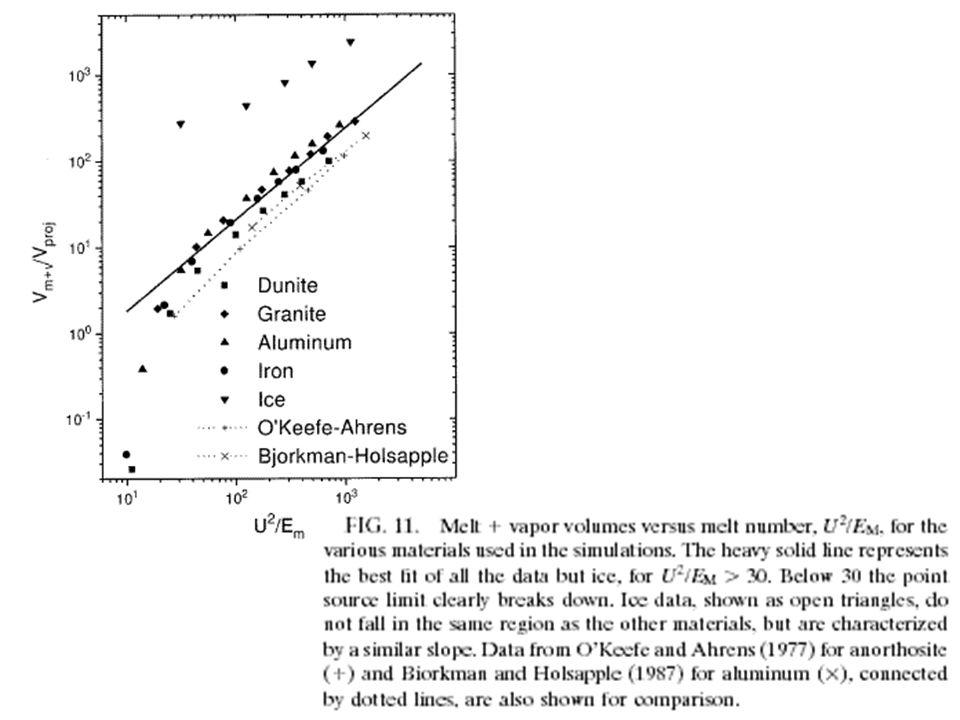 Modell der progressiven Stoßwellenmetamorphose.