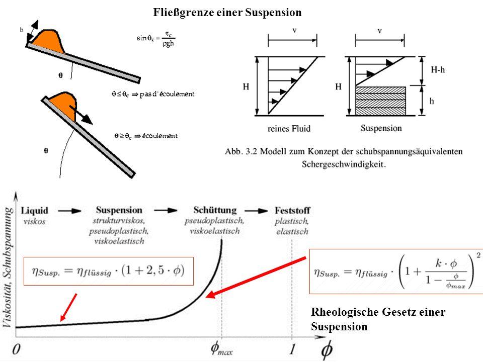 Rheologische Gesetz einer Suspension Fließgrenze einer Suspension