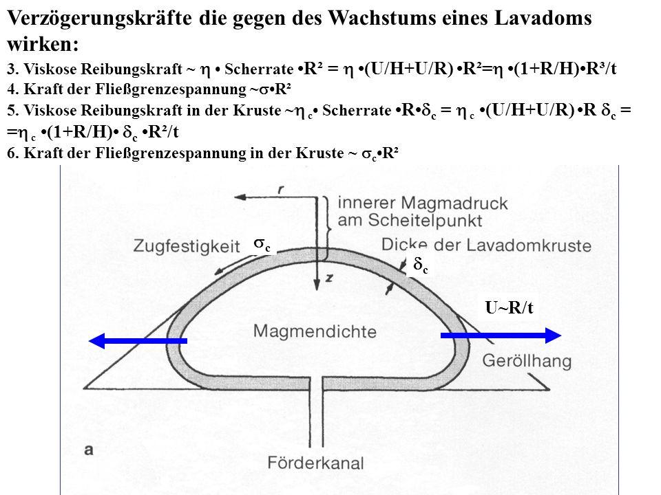 Verzögerungskräfte die gegen des Wachstums eines Lavadoms wirken: 3. Viskose Reibungskraft ~ Scherrate R² = (U/H+U/R) R²= (1+R/H)R³/t 4. Kraft der Fli
