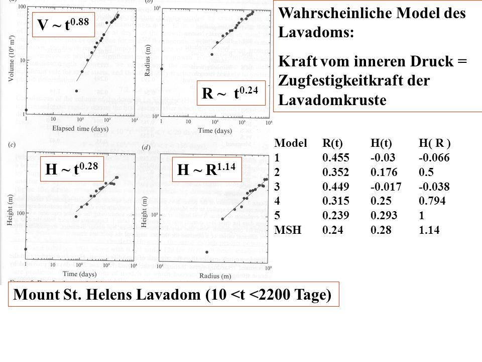 R ~ t 0.24 H ~ t 0.28 V ~ t 0.88 H ~ R 1.14 Mount St. Helens Lavadom (10 <t <2200 Tage) Wahrscheinliche Model des Lavadoms: Kraft vom inneren Druck =