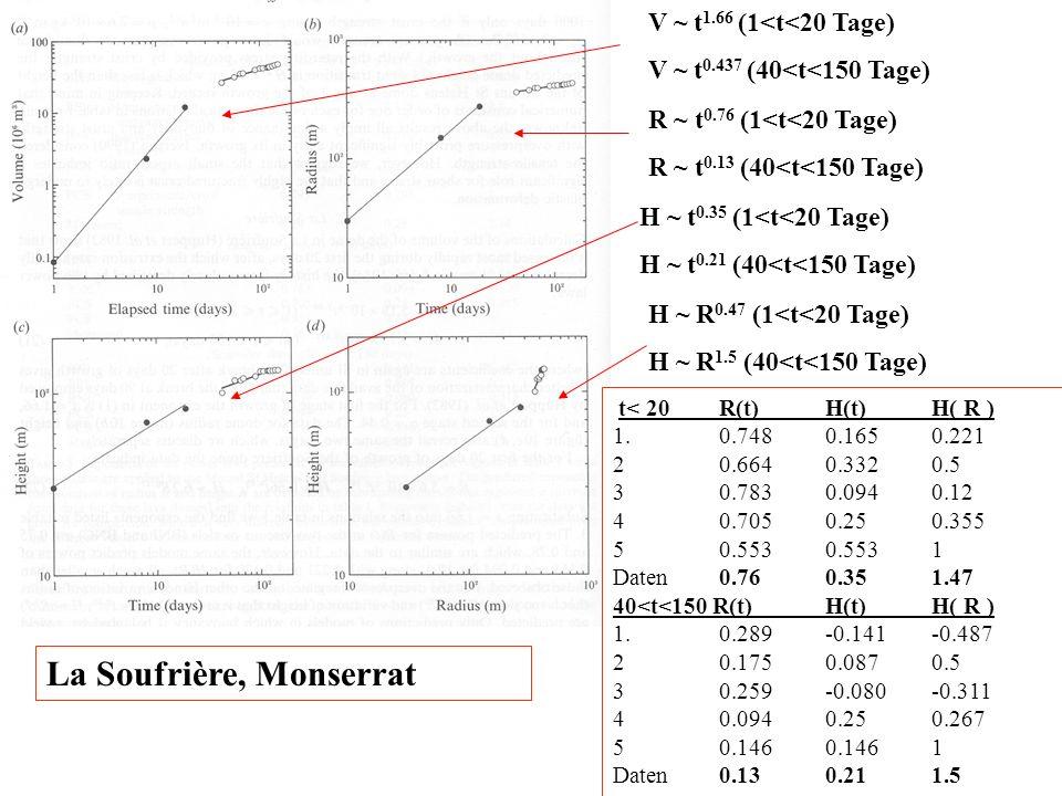 V ~ t 1.66 (1<t<20 Tage) V ~ t 0.437 (40<t<150 Tage) La Soufrière, Monserrat R ~ t 0.76 (1<t<20 Tage) R ~ t 0.13 (40<t<150 Tage) H ~ t 0.35 (1<t<20 Ta