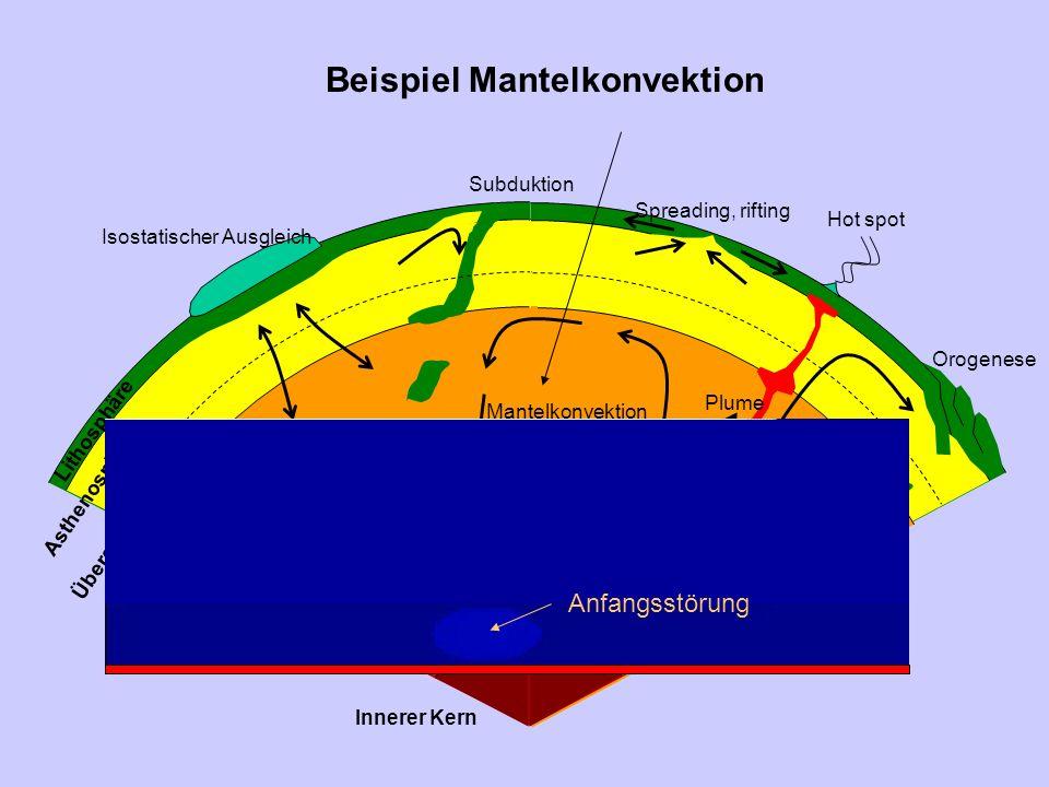 Mantelkonvektion Spreading, rifting Subduktion Starting plume Hot spot Orogenese Isostatischer Ausgleich Innerer Kern Plume Äußerer Kern Unterer Mantel Übergangszone Asthenosphäre Lithosphäre Nicht skaliert Beispiel Subduktion