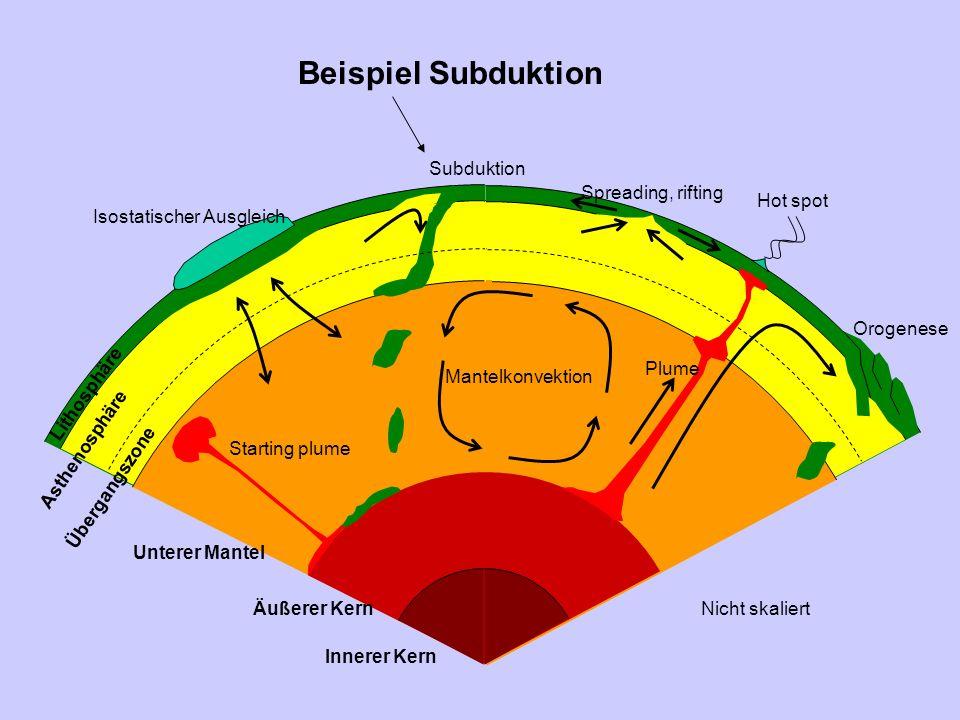 Transient subduction: Slab roll back