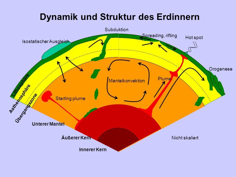 Geophysikalische Messungen und Beobachtungen Magnetotellurik, Geoelektrik, Georadar, Seismologische Daten Von der Struktur zur Dynamik Interpretation und Modellierung der Daten EM-Felder Seismische Wellenausbreitung Bestimmung von Strukturen Seismologische Verfahren, Inversion Physikalische Eigenschaften der Gesteine Elektrische, seismische, mechanische Eigenschaften Geodynamisches Modellieren Mantelkonvektion, Plattentektonik, Magmatismus Schmelzprozesse