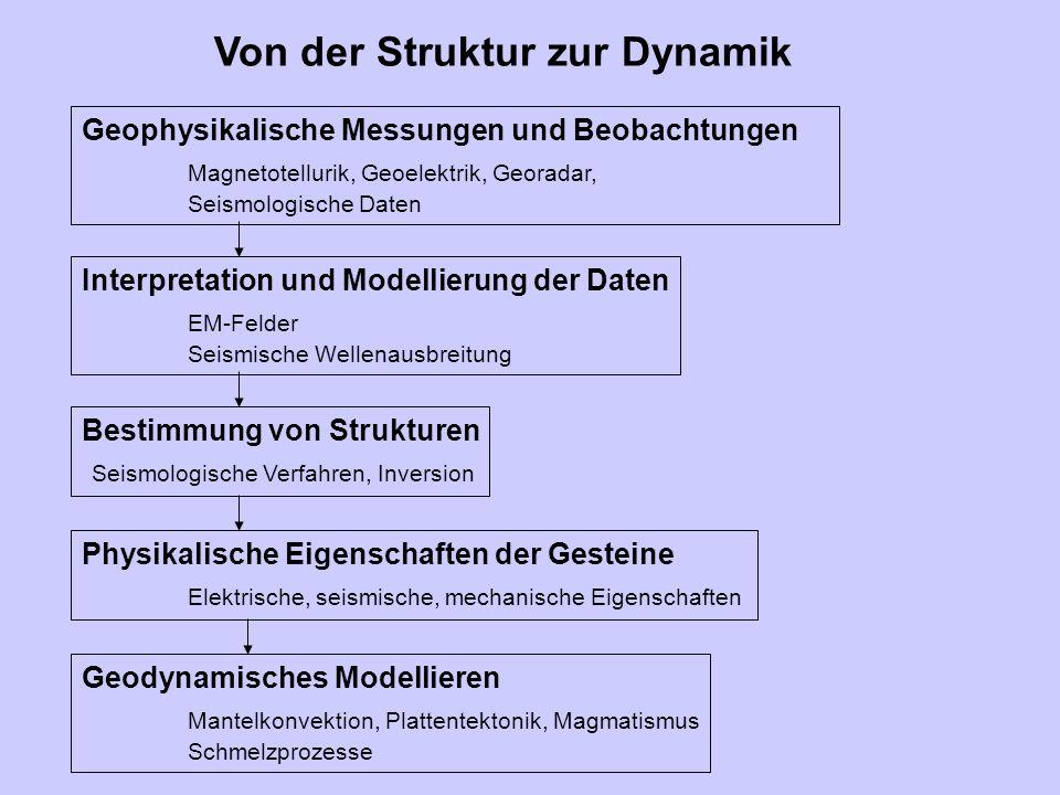 Geophysikalische Messungen und Beobachtungen Magnetotellurik, Geoelektrik, Georadar, Seismologische Daten Von der Struktur zur Dynamik Beispiel gemeinsames Island Plume Projekt
