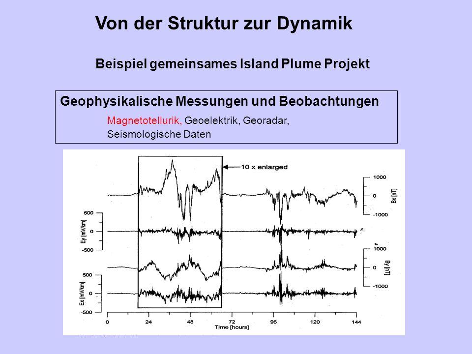 Von der Struktur zur Dynamik Beispiel gemeinsames Island Plume Projekt Interpretation und Modellierung der Daten EM-Felder Seismische Wellenausbreitung