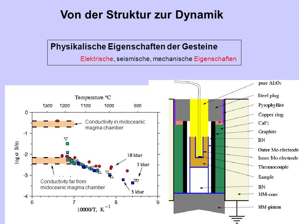 Von der Struktur zur Dynamik Physikalische Eigenschaften der Gesteine Elektrische, seismische, mechanische Eigenschaften Conductivity in midoceanic ma