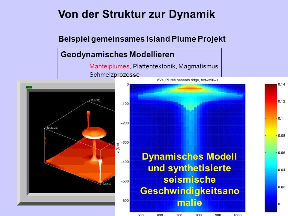 Von der Struktur zur Dynamik Geodynamisches Modellieren Mantelplumes, Plattentektonik, Magmatismus Schmelzprozesse Schmelzporosität Kanalisierung und Extraktion von Schmelzen