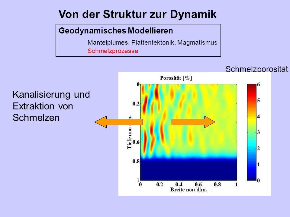 Von der Struktur zur Dynamik Geodynamisches Modellieren Mantelplumes, Plattentektonik, Magmatismus Schmelzprozesse Schmelzporosität Kanalisierung und