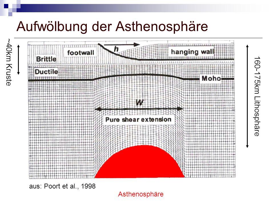 Aufwölbung der Asthenosphäre aus: Poort et al., 1998 160-175km Lithosphäre ~40km Kruste Asthenosphäre