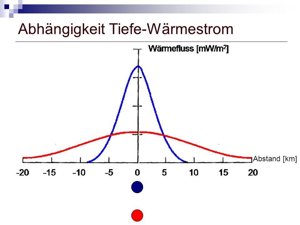 Abhängigkeit Tiefe-Wärmestrom Abstand [km]