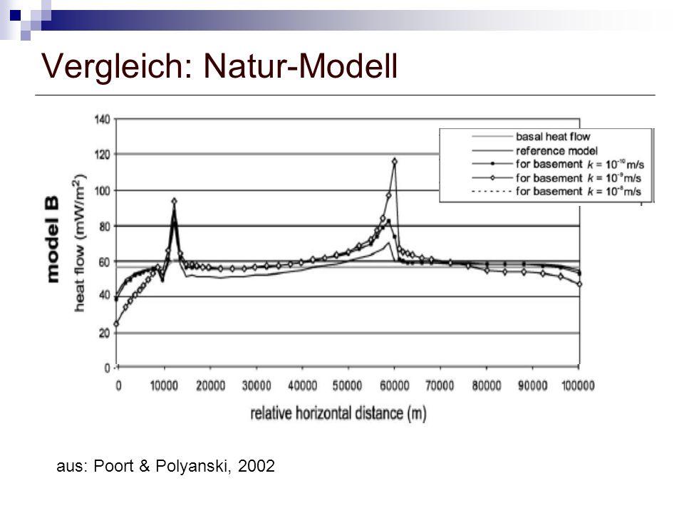 Vergleich: Natur-Modell aus: Poort & Polyanski, 2002