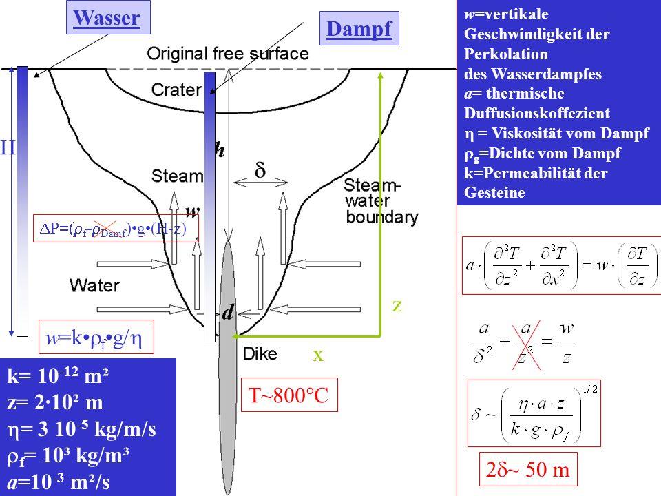 T~800°C z x P f - Damf )g(H-z) w=vertikale Geschwindigkeit der Perkolation des Wasserdampfes a= thermische Duffusionskoffezient = Viskosität vom Dampf