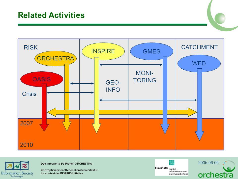 2005-06-06 Das Integrierte EU-Projekt ORCHESTRA - Konzeption einer offenen Dienstearchitektur im Kontext der INSPIRE-Initiative Related Activities ORCHESTRA RISK MONI- TORING GMES GEO- INFO INSPIRE CATCHMENT WFD OASIS Crisis 2007 2010