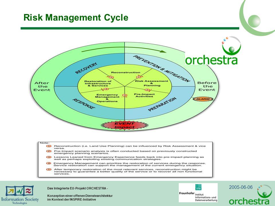 2005-06-06 Das Integrierte EU-Projekt ORCHESTRA - Konzeption einer offenen Dienstearchitektur im Kontext der INSPIRE-Initiative Risk Management Cycle