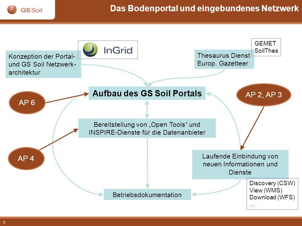 5 Das Bodenportal und eingebundenes Netzwerk Aufbau des GS Soil Portals Betriebsdokumentation Thesaurus Dienst Europ. Gazetteer Bereitstellung von Ope
