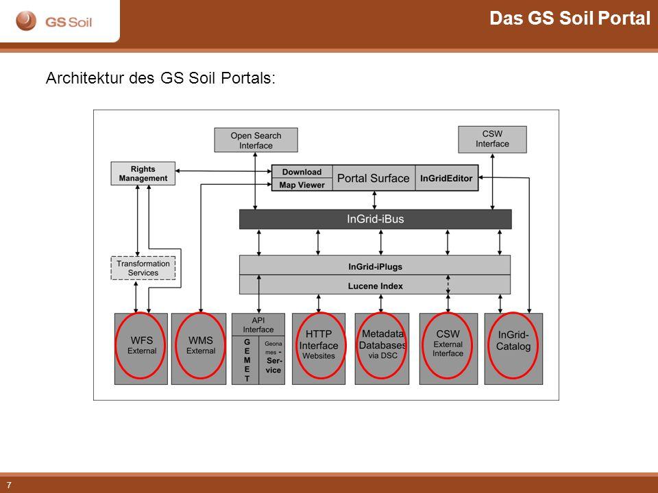7 Architektur des GS Soil Portals: Das GS Soil Portal
