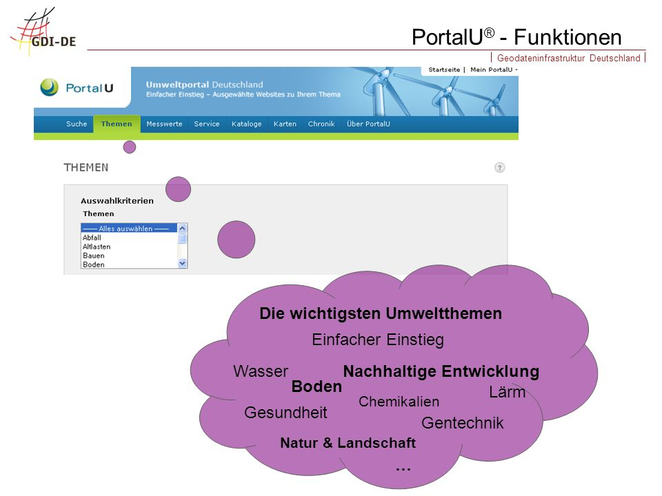 Geodateninfrastruktur Deutschland PortalU ® - Funktionen Boden Chemikalien Einfacher Einstieg Die wichtigsten Umweltthemen Nachhaltige EntwicklungWass