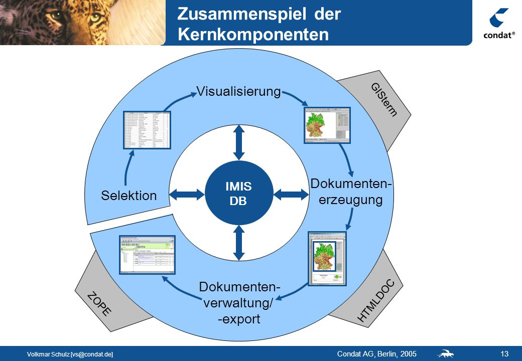 Volkmar Schulz [vs@condat.de] Condat AG, Berlin, 200513 ZOPE HTMLDOC GISterm Zusammenspiel der Kernkomponenten Selektion IMIS DB Visualisierung Dokumenten- erzeugung Dokumenten- verwaltung/ -export