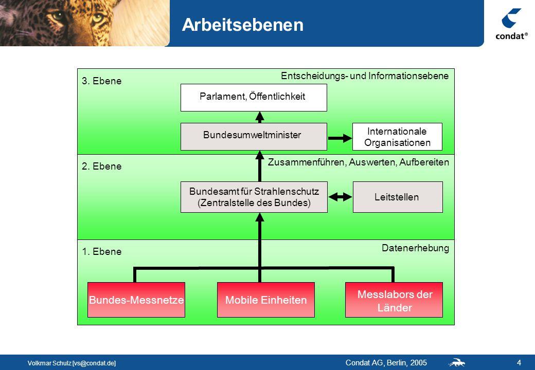 Volkmar Schulz [vs@condat.de] Condat AG, Berlin, 200515 Workflowkomponente Ereignisgesteuert: Jeder Workflow wird durch Ereignisse (Zeit, Intervalle, eintreffende Dateien, …) ausgelöst.