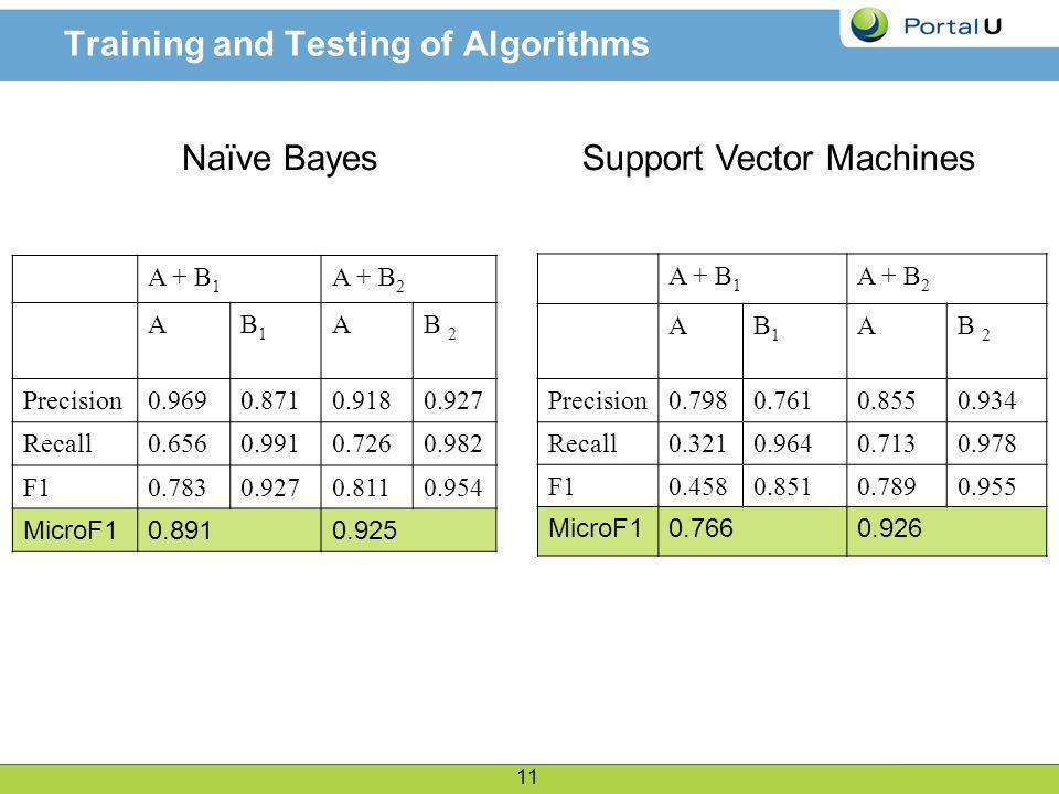 11 Training and Testing of Algorithms Naïve Bayes A + B 1 A + B 2 AB1B1 AB 2 Precision0.9690.8710.9180.927 Recall0.6560.9910.7260.982 F10.7830.9270.8110.954 MicroF10.8910.925 Support Vector Machines A + B 1 A + B 2 AB1B1 AB 2 Precision0.7980.7610.8550.934 Recall0.3210.9640.7130.978 F10.4580.8510.7890.955 MicroF10.7660.926