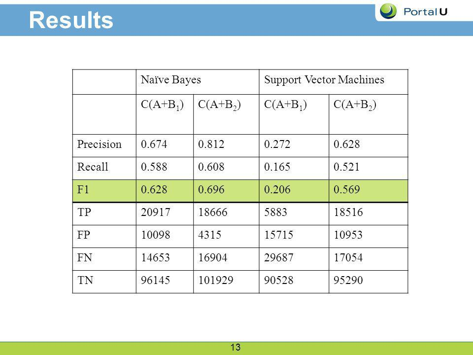 13 Results Naïve BayesSupport Vector Machines C(A+B 1 )C(A+B 2 )C(A+B 1 )C(A+B 2 ) Precision0.6740.8120.2720.628 Recall0.5880.6080.1650.521 F10.6280.6