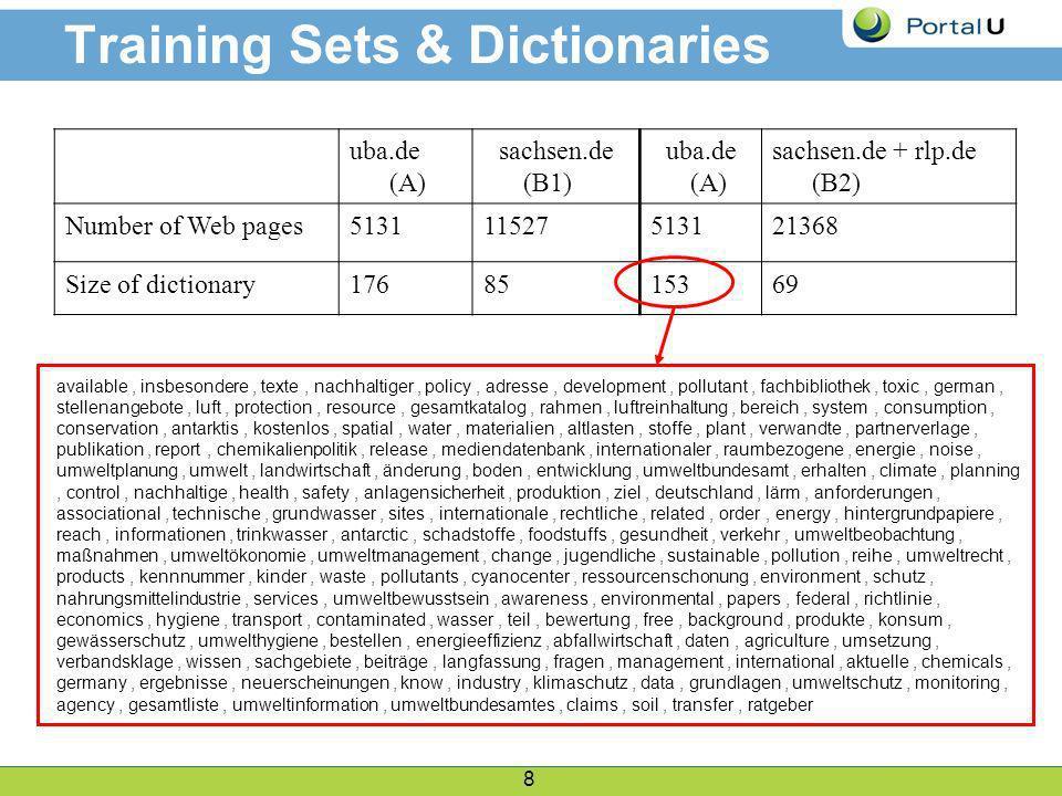 8 Training Sets & Dictionaries uba.de (A) sachsen.de (B1) uba.de (A) sachsen.de + rlp.de (B2) Number of Web pages513111527513121368 Size of dictionary1768515369 available, insbesondere, texte, nachhaltiger, policy, adresse, development, pollutant, fachbibliothek, toxic, german, stellenangebote, luft, protection, resource, gesamtkatalog, rahmen, luftreinhaltung, bereich, system, consumption, conservation, antarktis, kostenlos, spatial, water, materialien, altlasten, stoffe, plant, verwandte, partnerverlage, publikation, report, chemikalienpolitik, release, mediendatenbank, internationaler, raumbezogene, energie, noise, umweltplanung, umwelt, landwirtschaft, änderung, boden, entwicklung, umweltbundesamt, erhalten, climate, planning, control, nachhaltige, health, safety, anlagensicherheit, produktion, ziel, deutschland, lärm, anforderungen, associational, technische, grundwasser, sites, internationale, rechtliche, related, order, energy, hintergrundpapiere, reach, informationen, trinkwasser, antarctic, schadstoffe, foodstuffs, gesundheit, verkehr, umweltbeobachtung, maßnahmen, umweltökonomie, umweltmanagement, change, jugendliche, sustainable, pollution, reihe, umweltrecht, products, kennnummer, kinder, waste, pollutants, cyanocenter, ressourcenschonung, environment, schutz, nahrungsmittelindustrie, services, umweltbewusstsein, awareness, environmental, papers, federal, richtlinie, economics, hygiene, transport, contaminated, wasser, teil, bewertung, free, background, produkte, konsum, gewässerschutz, umwelthygiene, bestellen, energieeffizienz, abfallwirtschaft, daten, agriculture, umsetzung, verbandsklage, wissen, sachgebiete, beiträge, langfassung, fragen, management, international, aktuelle, chemicals, germany, ergebnisse, neuerscheinungen, know, industry, klimaschutz, data, grundlagen, umweltschutz, monitoring, agency, gesamtliste, umweltinformation, umweltbundesamtes, claims, soil, transfer, ratgeber