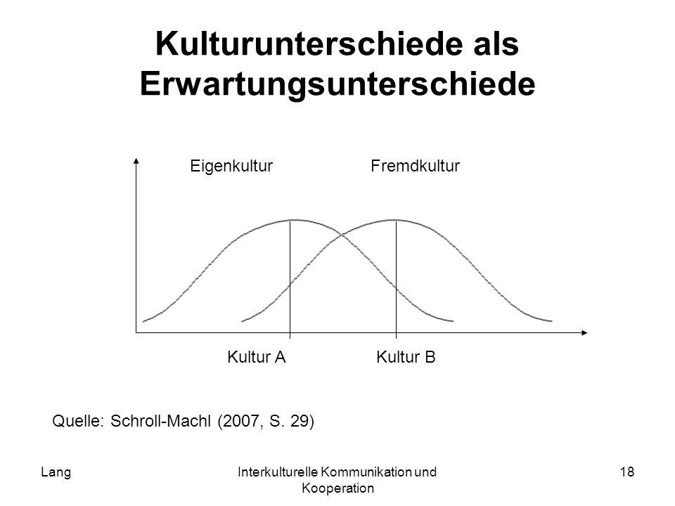 LangInterkulturelle Kommunikation und Kooperation 18 Kulturunterschiede als Erwartungsunterschiede Kultur AKultur B Quelle: Schroll-Machl (2007, S. 29