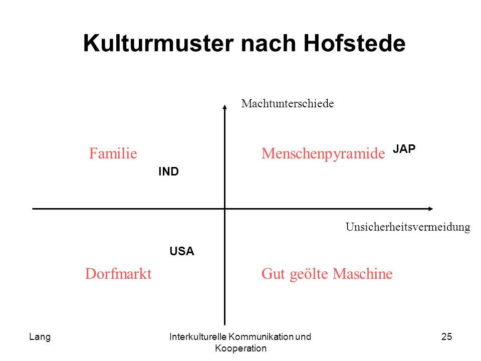 LangInterkulturelle Kommunikation und Kooperation 25 Kulturmuster nach Hofstede Unsicherheitsvermeidung Machtunterschiede Dorfmarkt FamilieMenschenpyr
