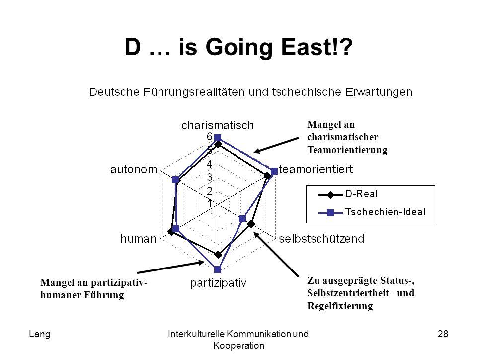 LangInterkulturelle Kommunikation und Kooperation 28 D … is Going East!? Zu ausgeprägte Status-, Selbstzentriertheit- und Regelfixierung Mangel an cha