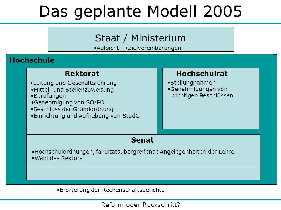 Reform oder Rückschritt? Das geplante Modell 2005 Hochschule Staat / Ministerium Rektorat Stellungnahmen Genehmigungen von wichtigen Beschlüssen Erört