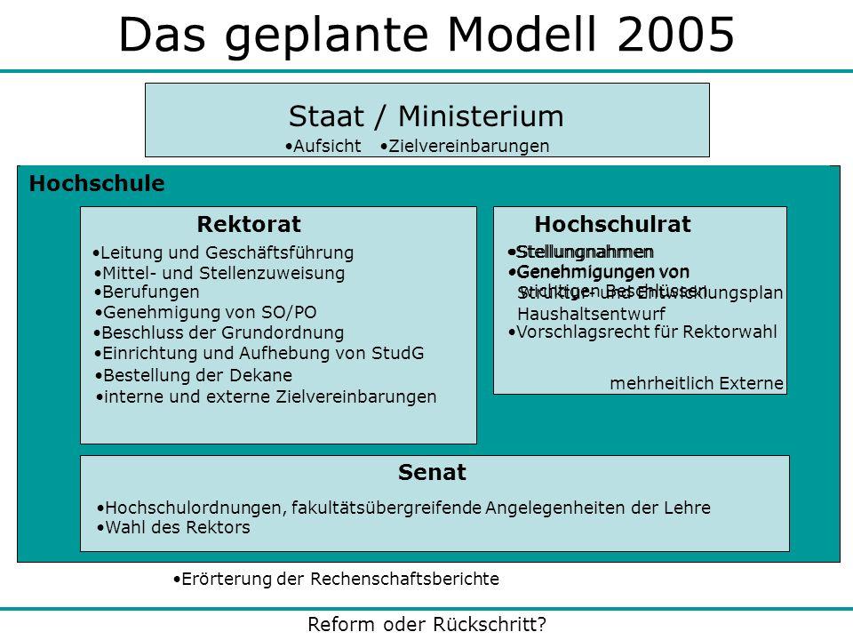 Reform oder Rückschritt? Das geplante Modell 2005 Hochschule Staat / Ministerium Rektorat Stellungnahmen Genehmigungen von wichtigen Beschlüssen Besch