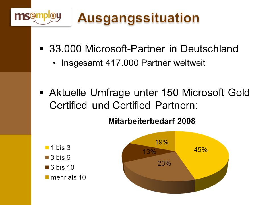33.000 Microsoft-Partner in Deutschland Insgesamt 417.000 Partner weltweit Aktuelle Umfrage unter 150 Microsoft Gold Certified und Certified Partnern: