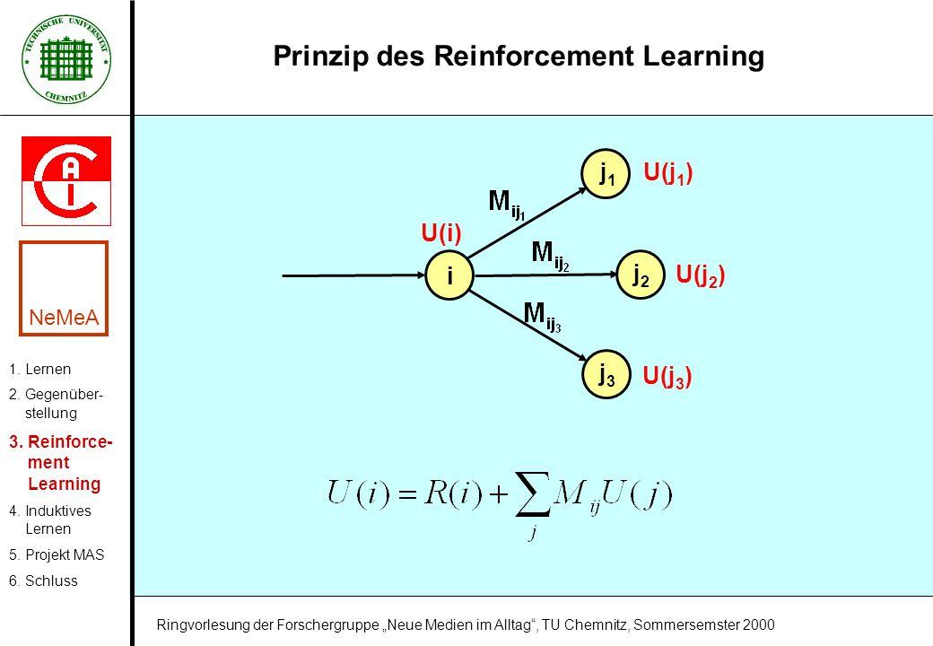 Prinzip des Reinforcement Learning i j1j1 j2j2 j3j3 U(j 1 ) U(j 2 ) U(j 3 ) U(i) 1. Lernen 2. Gegenüber- stellung 3. Reinforce- ment Learning 4. Induk