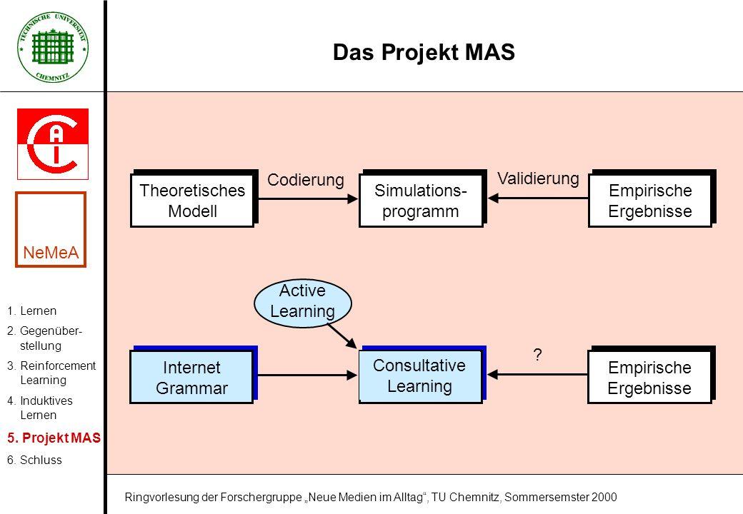 Das Projekt MAS 1. Lernen 2. Gegenüber- stellung 3. Reinforcement Learning 4. Induktives Lernen 5. Projekt MAS 6. Schluss NeMeA Ringvorlesung der Fors