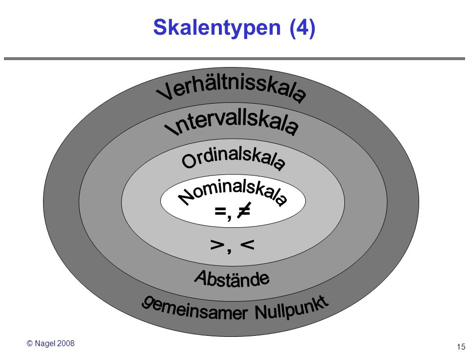 © Nagel 2008 15 Skalentypen (4) =, =