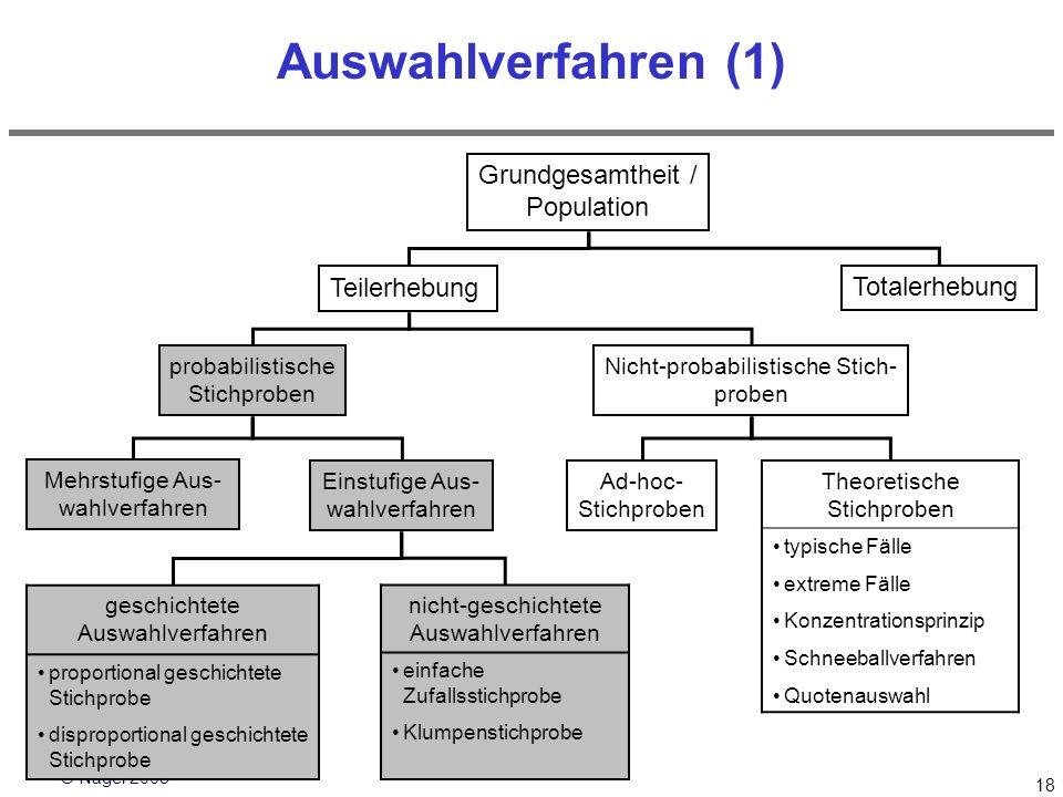 © Nagel 2008 18 Auswahlverfahren (1) Teilerhebung probabilistische Stichproben Nicht-probabilistische Stich- proben Mehrstufige Aus- wahlverfahren Ein