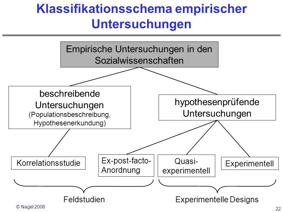 © Nagel 2008 22 Klassifikationsschema empirischer Untersuchungen Empirische Untersuchungen in den Sozialwissenschaften beschreibende Untersuchungen (P