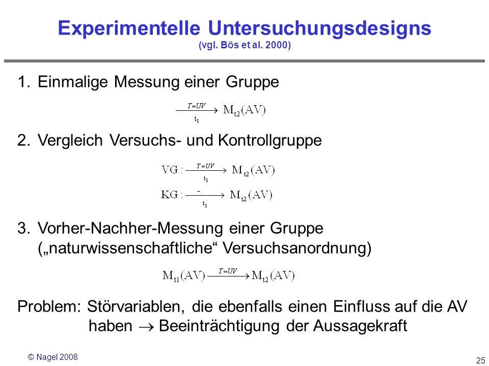 © Nagel 2008 25 Experimentelle Untersuchungsdesigns (vgl. Bös et al. 2000) 1.Einmalige Messung einer Gruppe 2.Vergleich Versuchs- und Kontrollgruppe 3