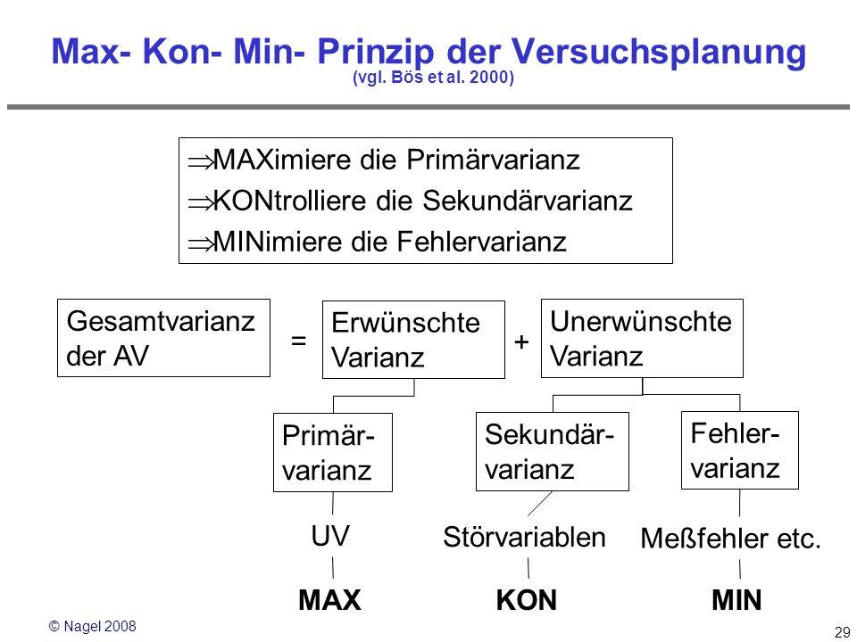 © Nagel 2008 29 Max- Kon- Min- Prinzip der Versuchsplanung (vgl. Bös et al. 2000) MAXimiere die Primärvarianz KONtrolliere die Sekundärvarianz MINimie