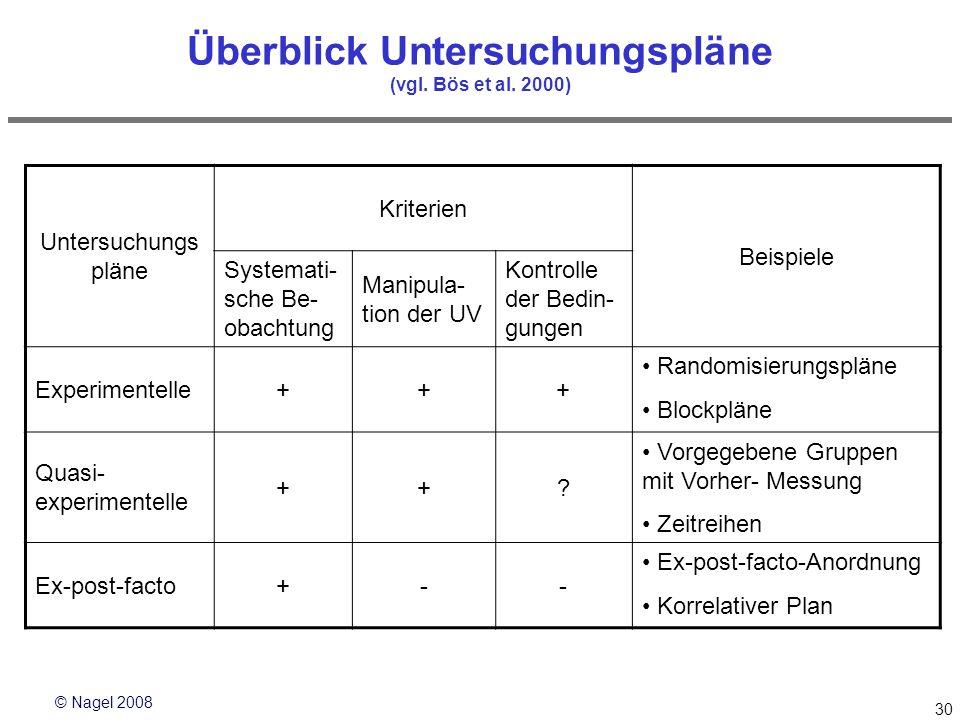 © Nagel 2008 30 Überblick Untersuchungspläne (vgl. Bös et al. 2000) Untersuchungs pläne Kriterien Beispiele Systemati- sche Be- obachtung Manipula- ti
